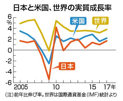 世界GDP伸び率