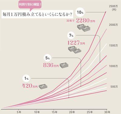 積み立てグラフ