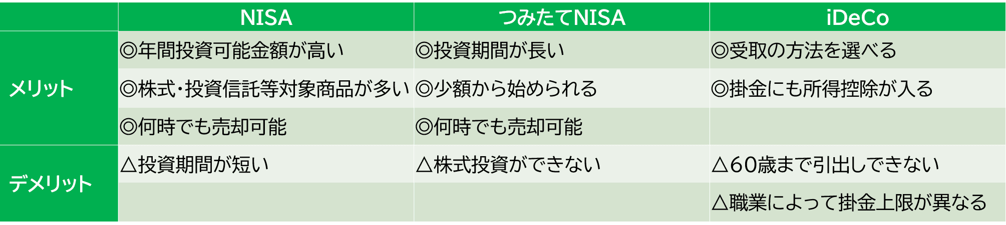NISA&iDeCoメリットデメリット