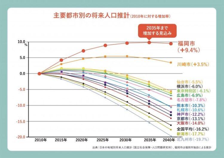 主要都市人口推移