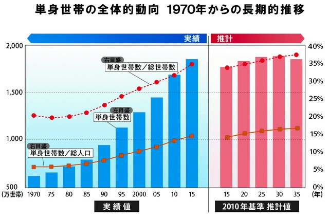 単身者世帯数推移グラフ